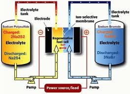 Flow Battery Systems