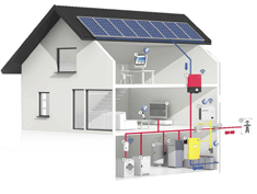Domestic Energy Storage