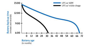 Advanced Battery Management Curves