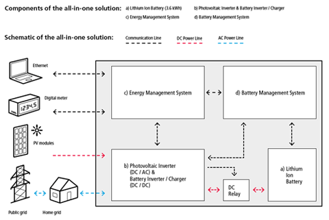 Solar Pv Energy Storage And Battery Schematic